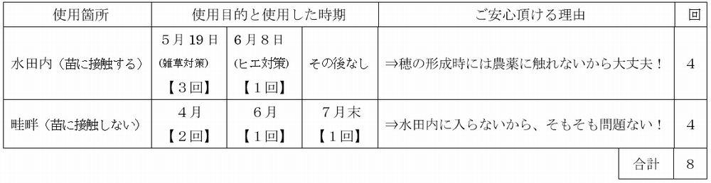 「譲る米」における農薬の使用時期と目的